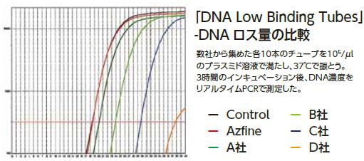DNAロス量の比較